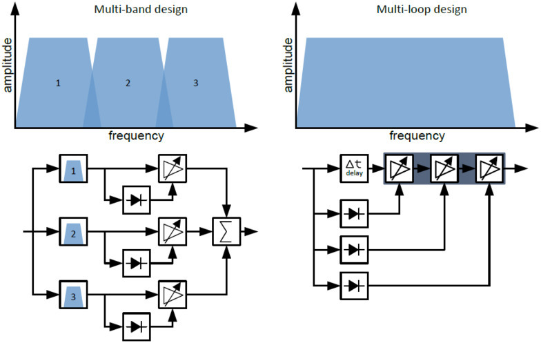Multi-Band vs. Multi-Loop Design