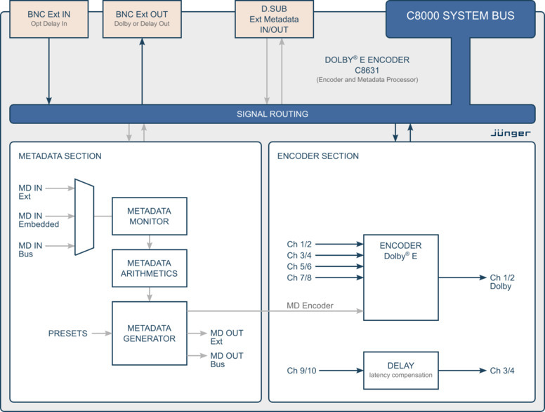 Dolby® E Encoder, Metadata Generator  Processing Block Diagram
